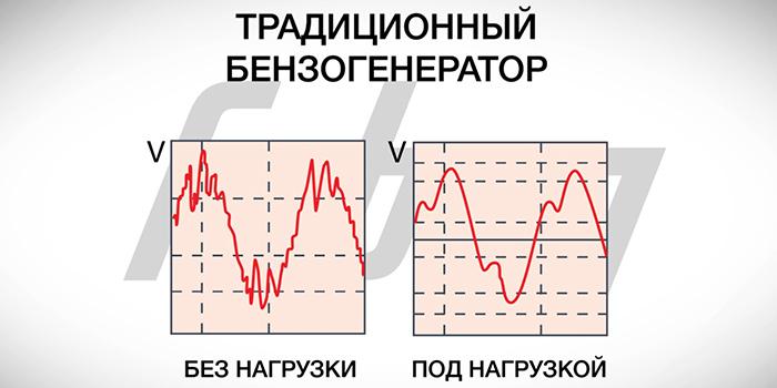 график-электрического-сигнала-традиционного-генератора.jpg