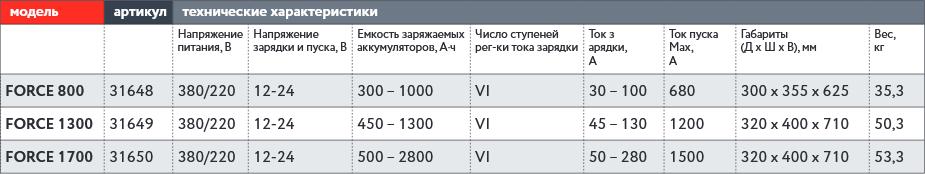 таблица-force.png