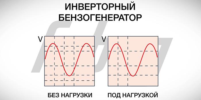 график-электрического-сигнала-инверторного-генератора.jpg