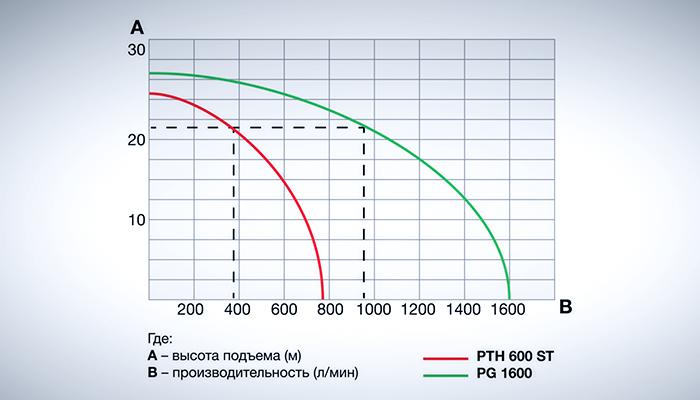 График производительности мотопомп FUBAG PTH 600 ST и PG 1600.